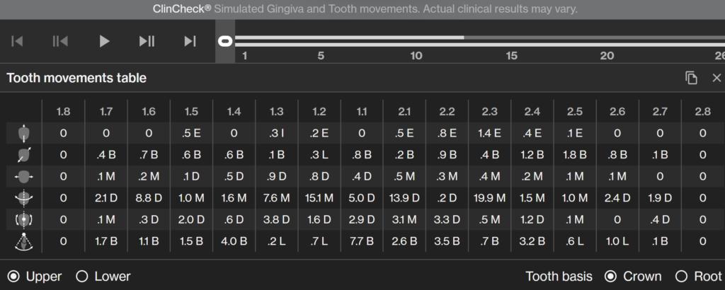 Invisalign tabela ruchów zębów pod wpływem działania alignera.